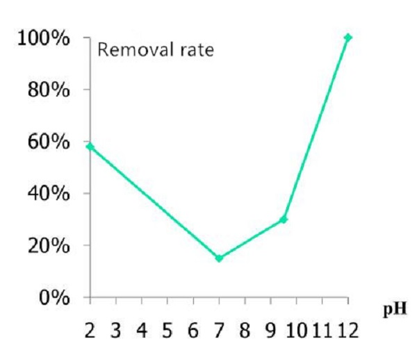 removel rate2